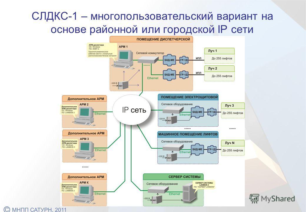 СЛДКС-1 – многопользовательский вариант на основе районной или городской IP сети