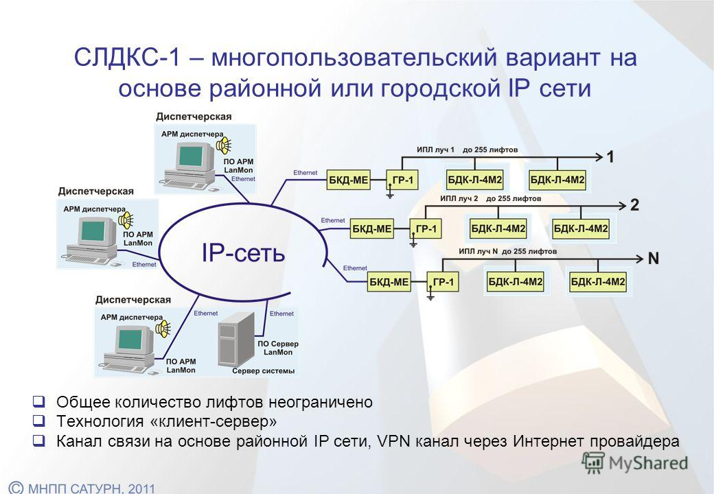 Общее количество лифтов неограничено Технология «клиент-сервер» Канал связи на основе районной IP сети, VPN канал через Интернет провайдера