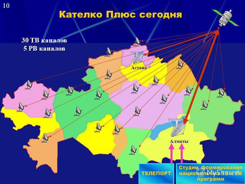 Кателко Плюс сегодня Астана Алматы Студии формирования национальных ТВ и РВ программ 30 ТВ каналов 5 РВ каналов ТЕЛЕПОРТ 10