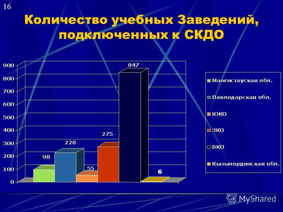Количество учебных Заведений, подключенных к СКДО 16