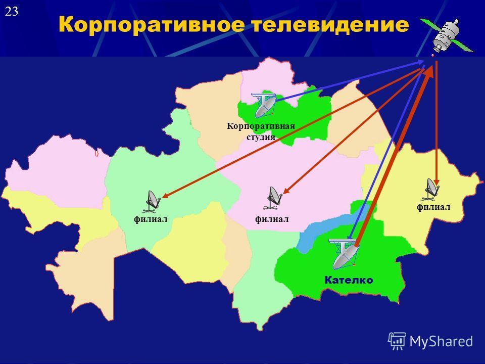 Корпоративное телевидение Корпоративная студия филиал Кателко филиал 23
