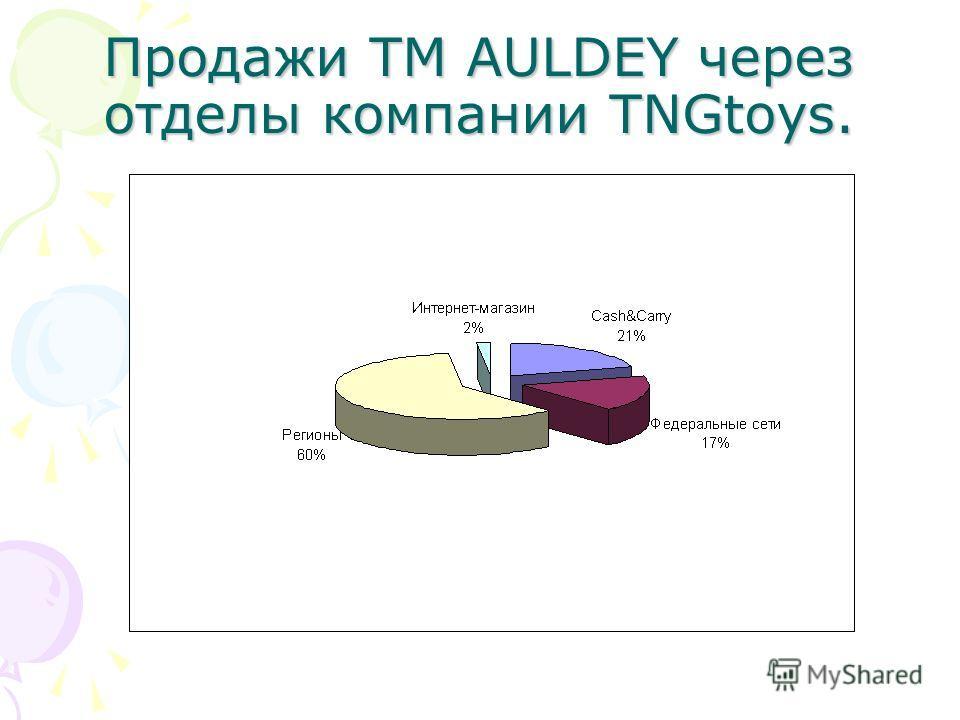 Продажи ТМ AULDEY через отделы компании TNGtoys.