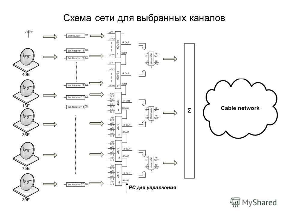 Схема сети для выбранных каналов