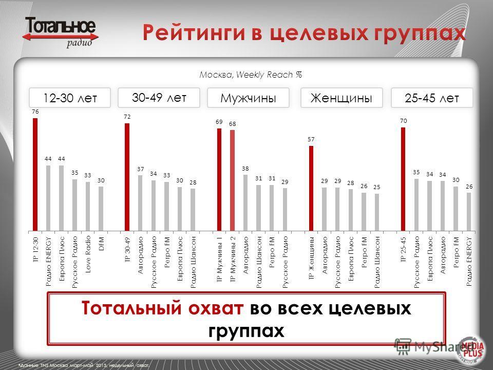 12-30 лет МужчиныЖенщины 25-45 лет 30-49 лет *Данные TNS Москва март-май 2013, недельный охват. Москва, Weekly Reach % Тотальный охват во всех целевых группах