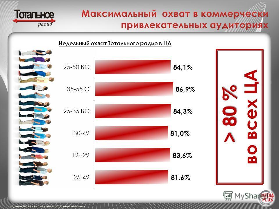 Недельный охват Тотального радио в ЦА > 80 % > 80 % во всех ЦА *Данные TNS Москва: Март-Май 2013, недельный охват