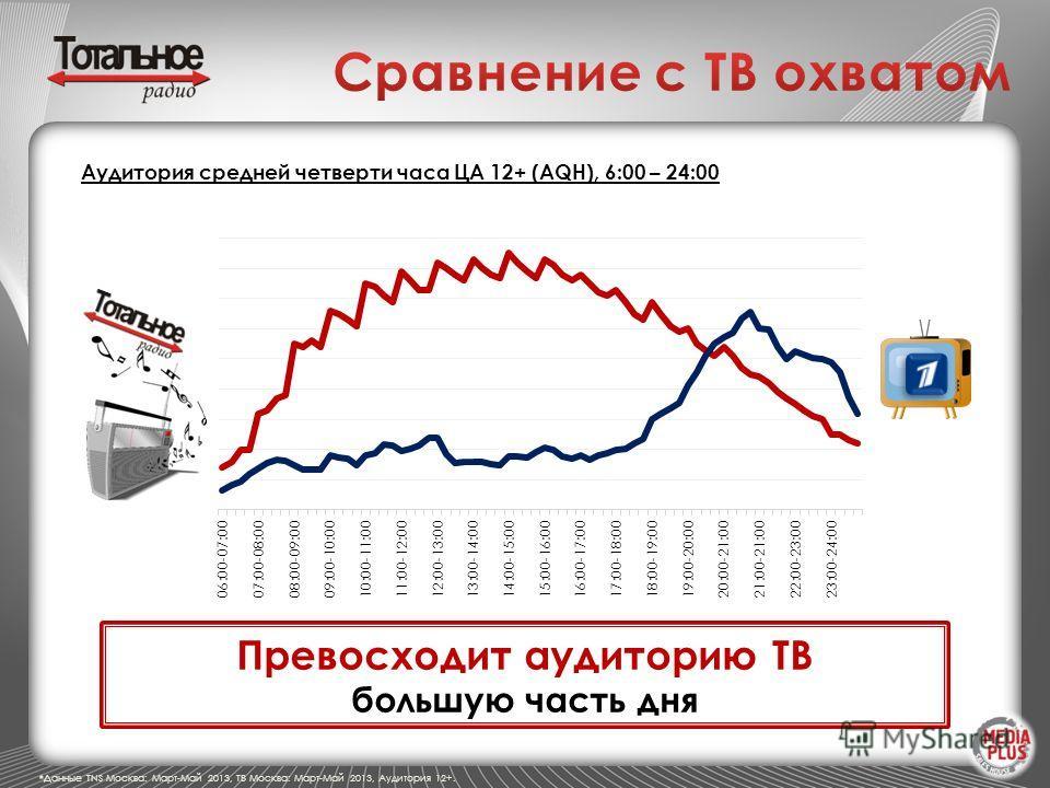 Превосходит аудиторию ТВ большую часть дня Аудитория средней четверти часа ЦА 12+ (AQH), 6:00 – 24:00 *Данные TNS Москва: Март-Май 2013, ТВ Москва: Март-Май 2013, Аудитория 12+.