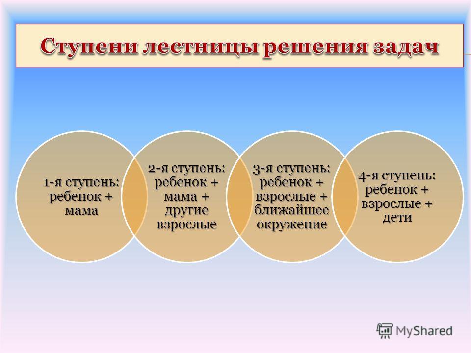 1-я ступень: ребенок + мама 2-я ступень: ребенок + мама + другие взрослые 3-я ступень: ребенок + взрослые + ближайшее окружение 4-я ступень: ребенок + взрослые + дети