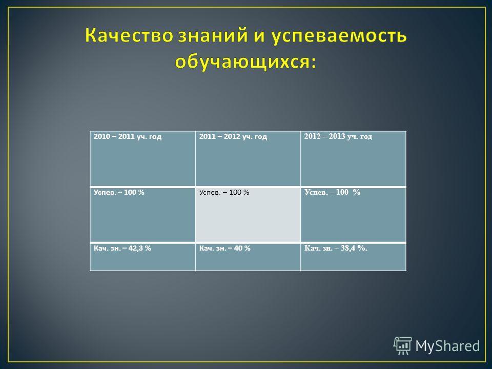 2010 – 2011 уч. год 2011 – 2012 уч. год 2012 – 2013 уч. год Успев. – 100 % Успев. – 100 % Успев. – 100 % Кач. зн. – 42,3 %Кач. зн. – 40 % Кач. зн. – 38,4 %.