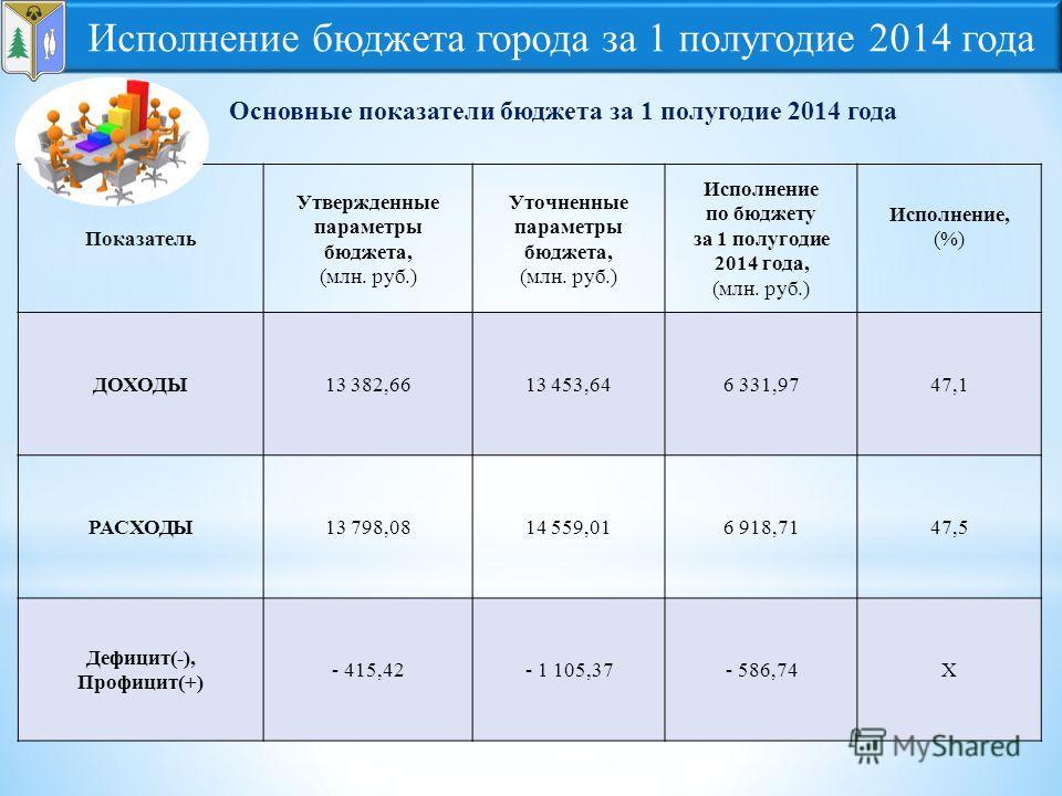 Основные показатели бюджета за 1 полугодие 2014 года Показатель Утвержденные параметры бюджета, (млн. руб.) Уточненные параметры бюджета, (млн. руб.) Исполнение по бюджету за 1 полугодие 2014 года, (млн. руб.) Исполнение, (%) ДОХОДЫ13 382,6613 453,64