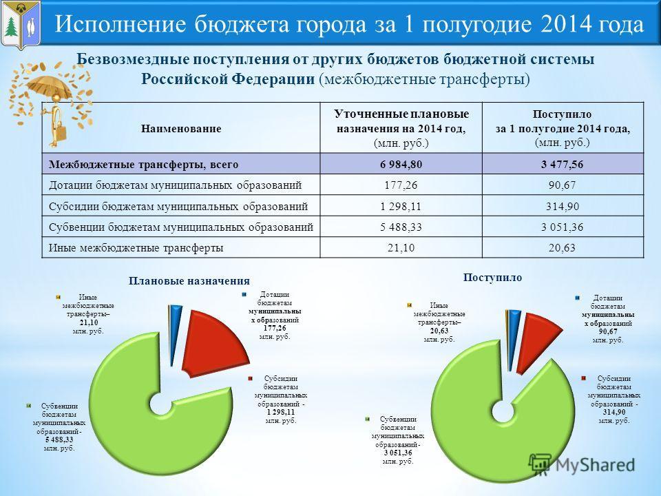Наименование Уточненные плановые назначения на 2014 год, (млн. руб.) Поступило за 1 полугодие 2014 года, (млн. руб.) Межбюджетные трансферты, всего 6 984,803 477,56 Дотации бюджетам муниципальных образований 177,2690,67 Субсидии бюджетам муниципальны