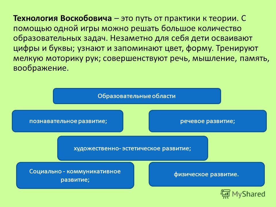 Образовательные области Технология Воскобовича – это путь от практики к теории. С помощью одной игры можно решать большое количество образовательных задач. Незаметно для себя дети осваивают цифры и буквы; узнают и запоминают цвет, форму. Тренируют ме