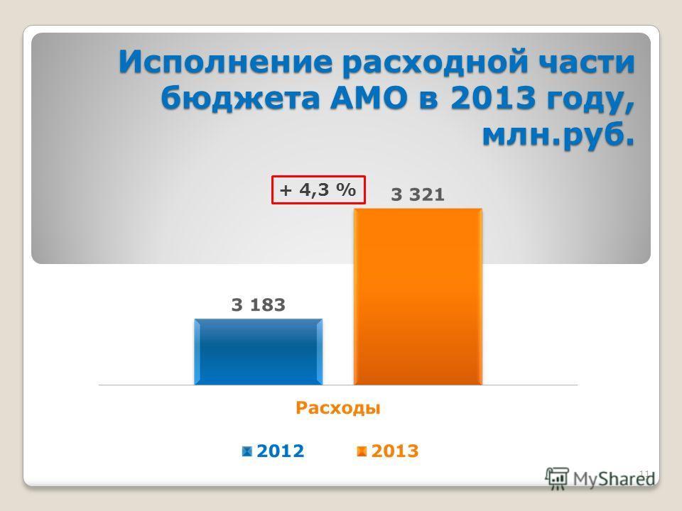 11 Исполнение расходной части бюджета АМО в 2013 году, млн.руб. + 4,3 %