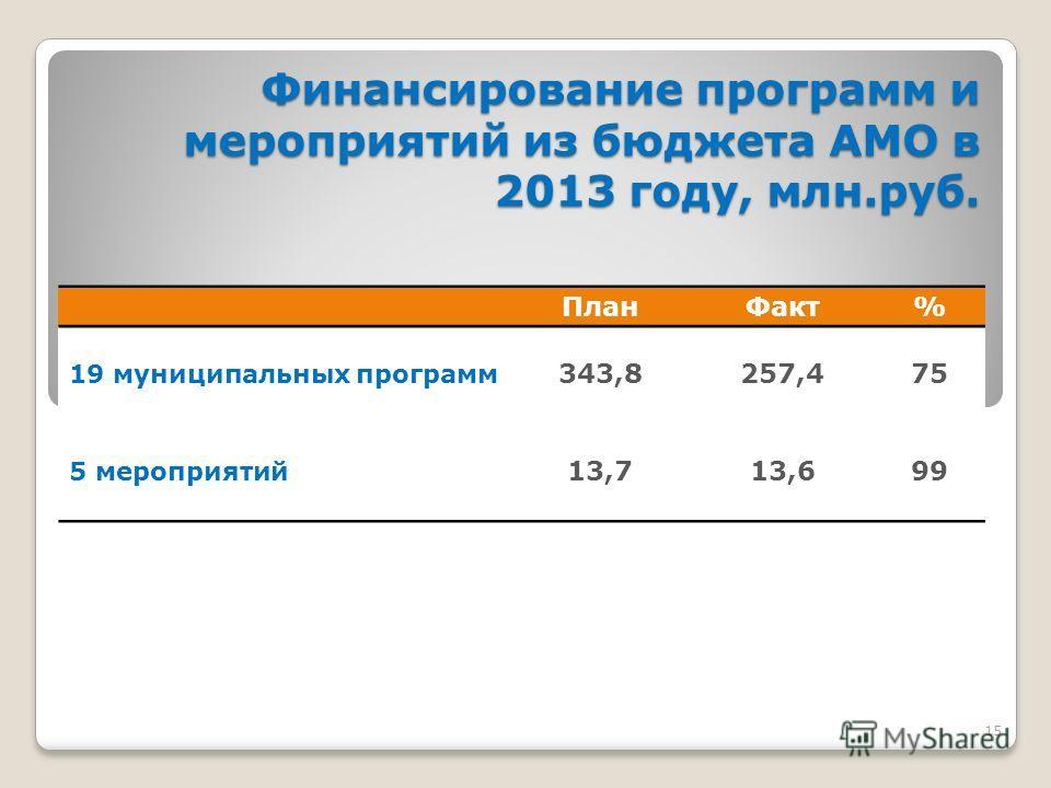 15 Финансирование программ и мероприятий из бюджета АМО в 2013 году, млн.руб. План Факт% 19 муниципальных программ 343,8257,475 5 мероприятий 13,713,699
