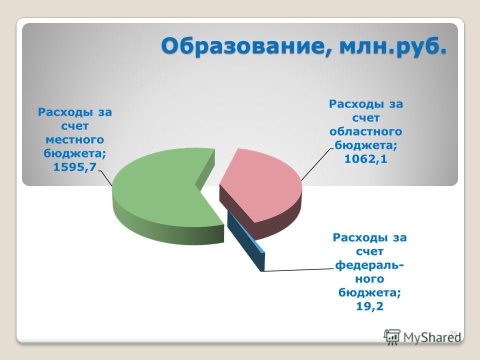 25 Образование, млн.руб.