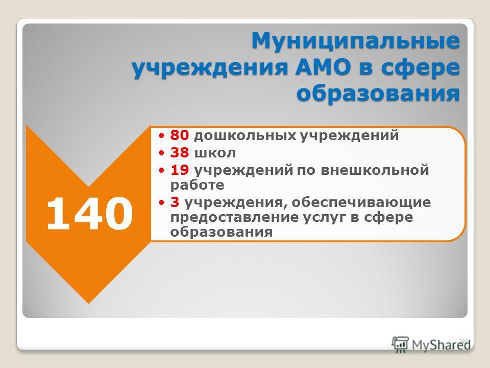 28 Муниципальные учреждения АМО в сфере образования 140 80 дошкольных учреждений 38 школ 19 учреждений по внешкольной работе 3 учреждения, обеспечивающие предоставление услуг в сфере образования