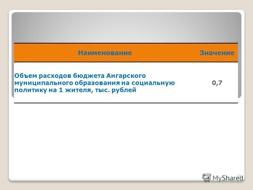33 Наименование Значение Объем расходов бюджета Ангарского муниципального образования на социальную политику на 1 жителя, тыс. рублей 0,7
