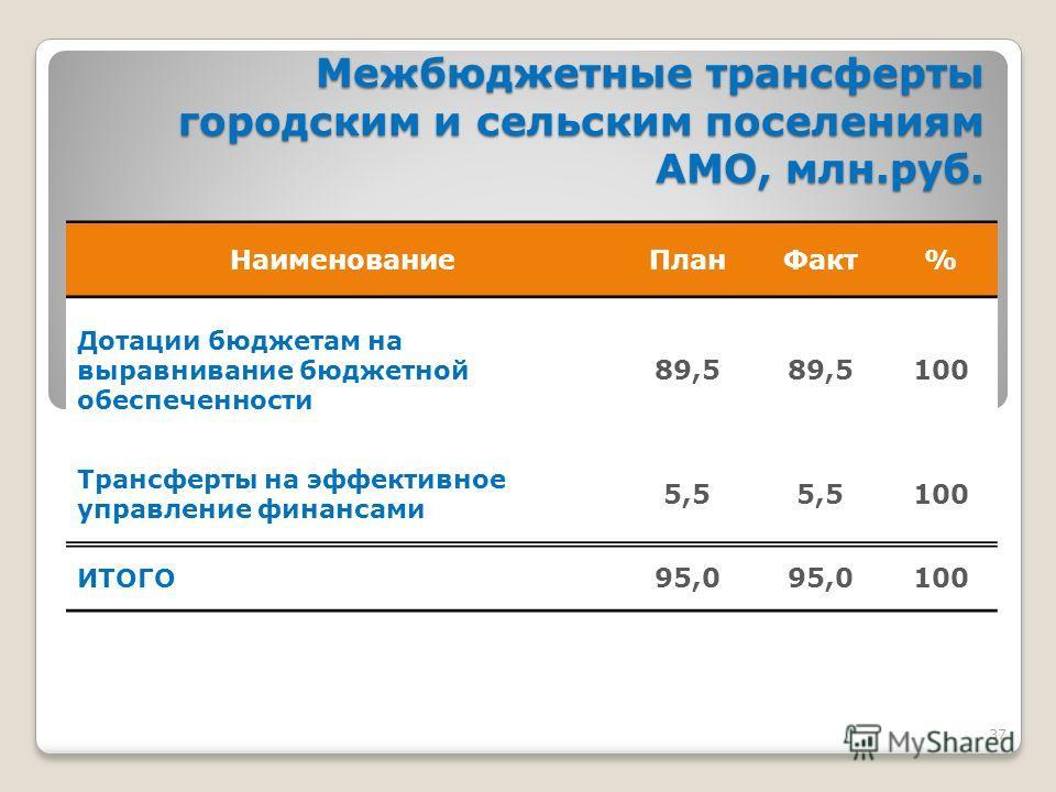 37 Межбюджетные трансферты городским и сельским поселениям АМО, млн.руб. Межбюджетные трансферты городским и сельским поселениям АМО, млн.руб. Наименование План Факт% Дотации бюджетам на выравнивание бюджетной обеспеченности 89,5 100 Трансферты на эф