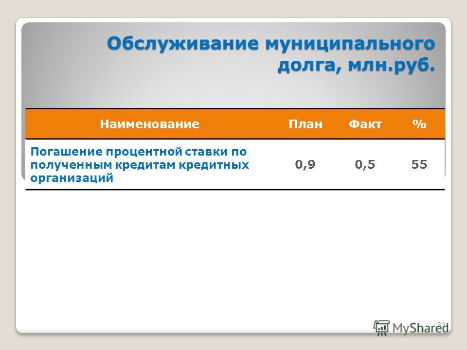 39 Обслуживание муниципального долга, млн.руб. Обслуживание муниципального долга, млн.руб. Наименование План Факт% Погашение процентной ставки по полученным кредитам кредитных организаций 0,90,555
