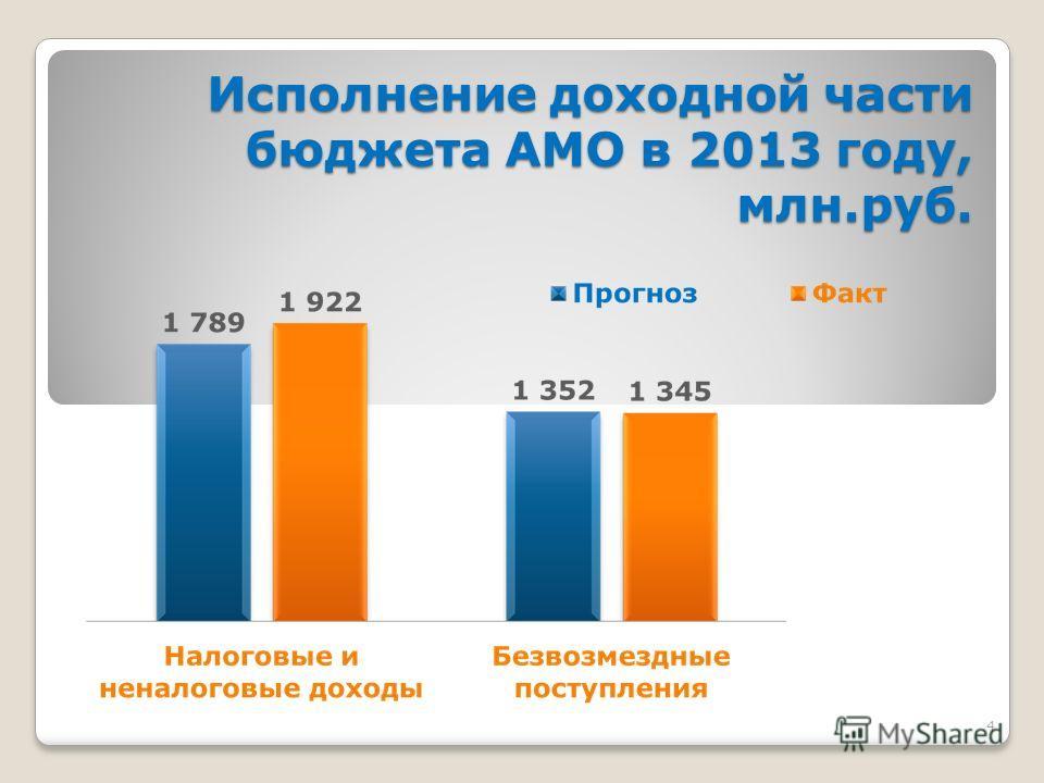 4 Исполнение доходной части бюджета АМО в 2013 году, млн.руб.