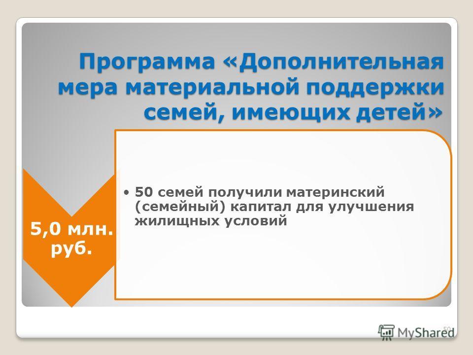 50 Программа «Дополнительная мера материальной поддержки семей, имеющих детей» 5,0 млн. руб. 50 семей получили материнский (семейный) капитал для улучшения жилищных условий