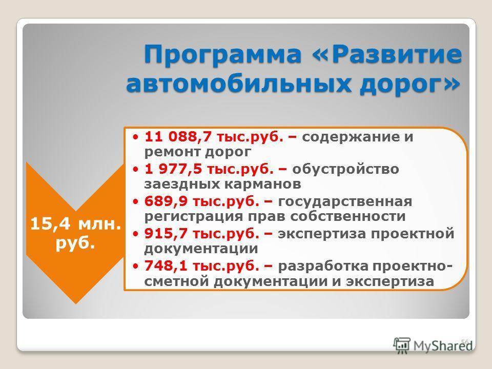 56 Программа «Развитие автомобильных дорог» 15,4 млн. руб. 11 088,7 тыс.руб. – содержание и ремонт дорог 1 977,5 тыс.руб. – обустройство заездных карманов 689,9 тыс.руб. – государственная регистрация прав собственности 915,7 тыс.руб. – экспертиза про