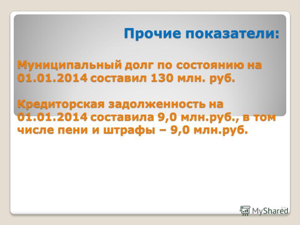 57 Прочие показатели: Прочие показатели: Муниципальный долг по состоянию на 01.01.2014 составил 130 млн. руб. Кредиторская задолженность на 01.01.2014 составила 9,0 млн.руб., в том числе пени и штрафы – 9,0 млн.руб.