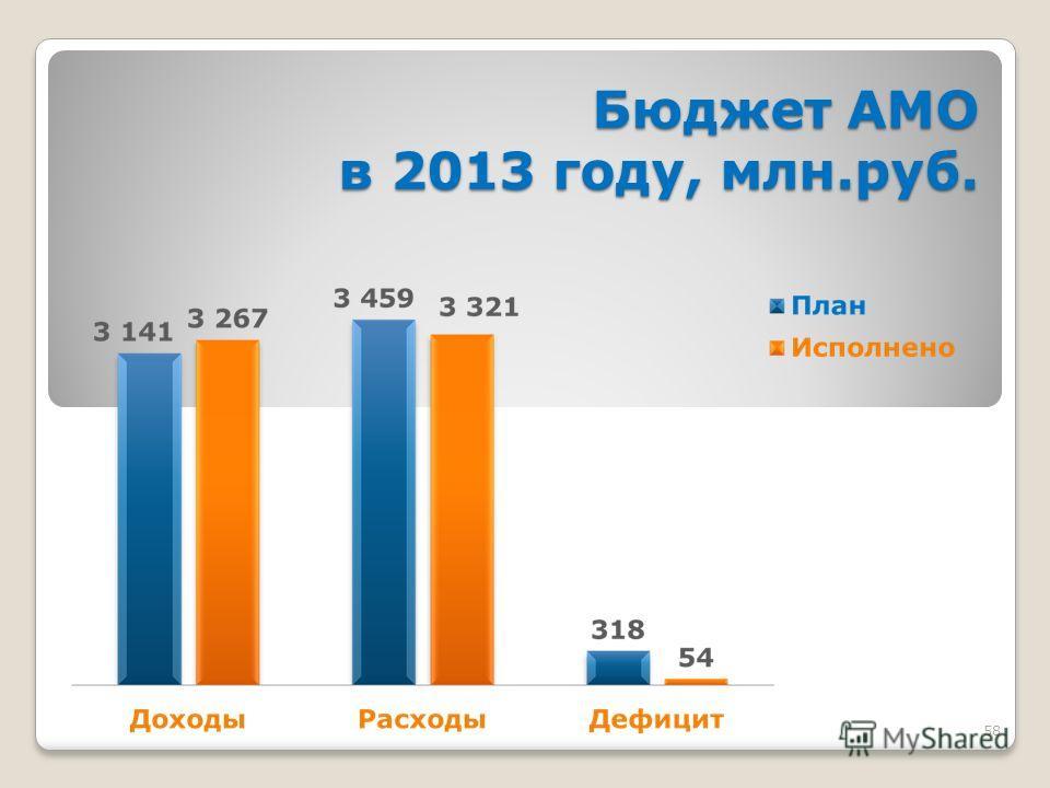 58 Бюджет АМО в 2013 году, млн.руб.