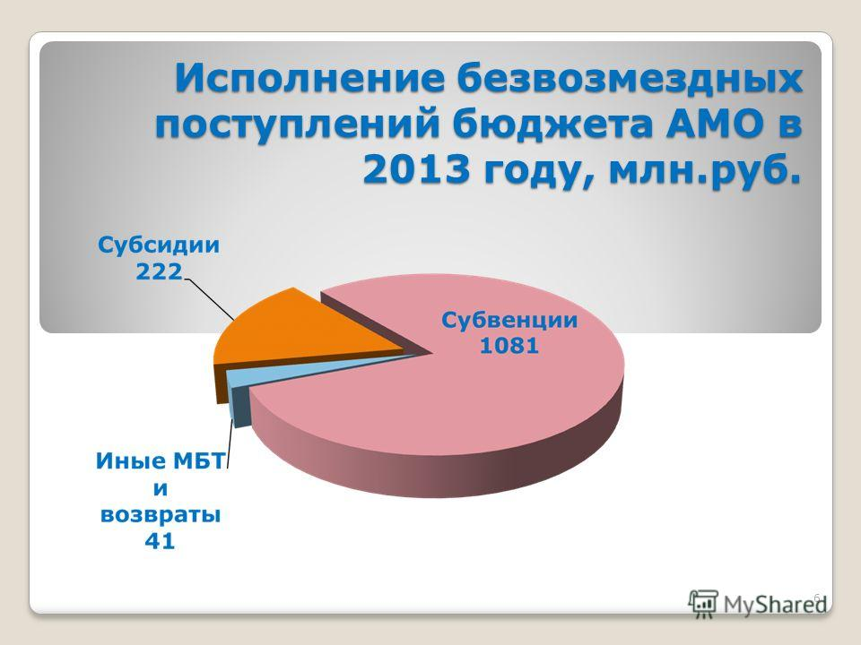 6 Исполнение безвозмездных поступлений бюджета АМО в 2013 году, млн.руб.