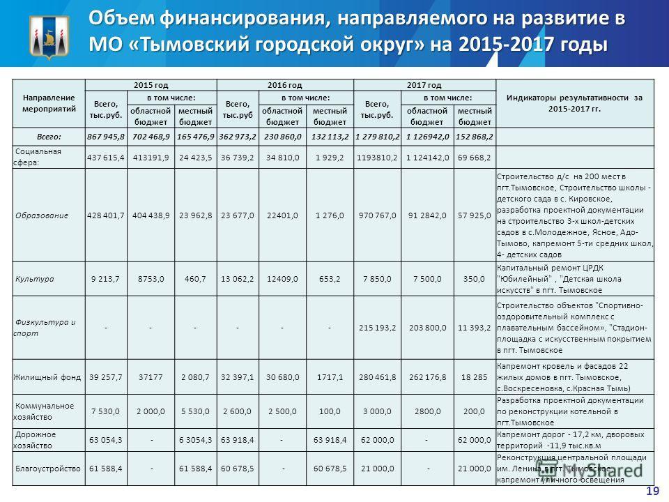 Объем финансирования, направляемого на развитие в МО «Тымовский городской округ» на 2015-2017 годы 19 Направление мероприятий 2015 год 2016 год 2017 год Индикаторы результативности за 2015-2017 гг. Всего, тыс.руб. в том числе: Всего, тыс.руб в том чи