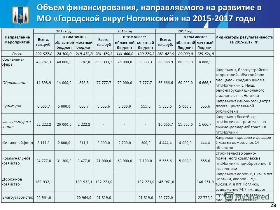 Объем финансирования, направляемого на развитие в МО «Городской округ Ногликский» на 2015-2017 годы 28 Направление мероприятий 2015 год 2016 год 2017 год Индикаторы результативности за 2015-2017 гг. Всего, тыс.руб. в том числе: Всего, тыс.руб в том ч