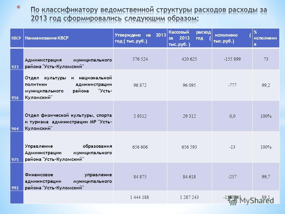 КВСР Наименование КВСР Утверждено на 2013 год ( тыс.руб.) Кассовый расход за 2013 год ( тыс.руб. ) исполнено ( тыс.руб.) % исполнени я 923 Администрация муниципального района