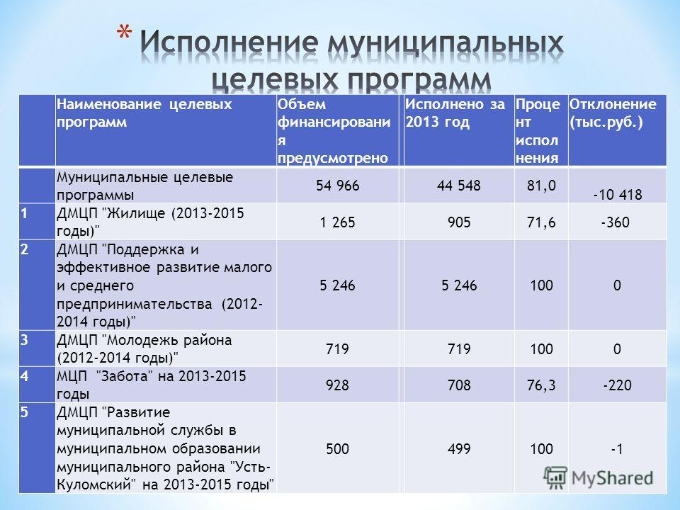 Наименование целевых программ Объем финансировани я предусмотрено Исполнено за 2013 год Проце нт испол нения Отклонение (тыс.руб.) Муниципальные целевые программы 54 966 44 54881,0 -10 418 1ДМЦП