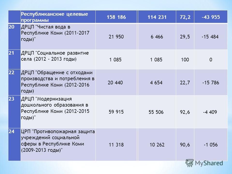 Республиканские целевые программы 158 186 114 23172,2-43 955 20ДРЦП