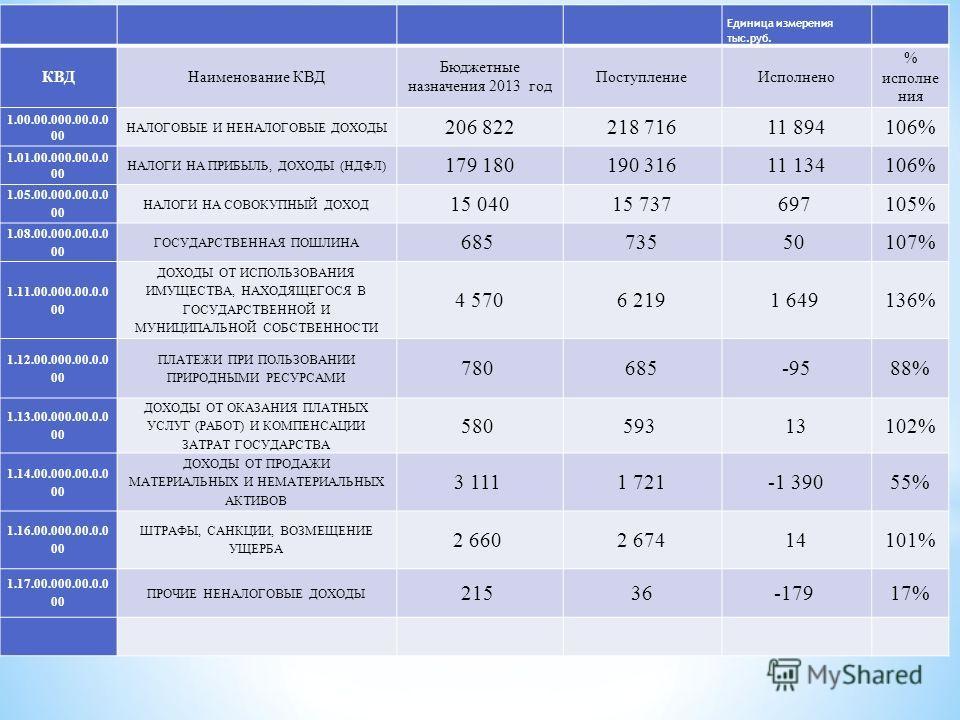 Единица измерения тыс.руб. КВДНаименование КВД Бюджетные назначения 2013 год Поступление Исполнено % исполне ния 1.00.00.000.00.0.0 00 НАЛОГОВЫЕ И НЕНАЛОГОВЫЕ ДОХОДЫ 206 822218 71611 894106% 1.01.00.000.00.0.0 00 НАЛОГИ НА ПРИБЫЛЬ, ДОХОДЫ (НДФЛ) 179