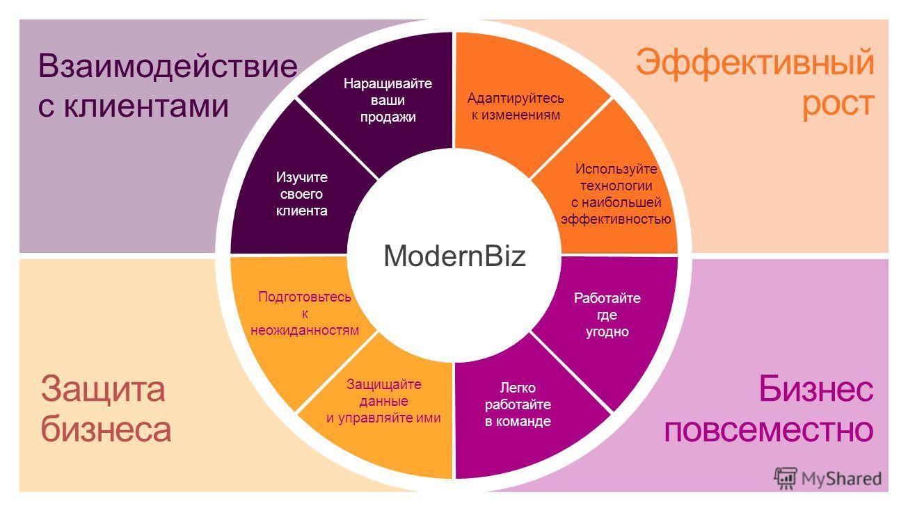 #modernbiz Бизнес продуктивнее с Office 365 Взаимодействие с клиентами Эффективный рост Защита бизнеса Бизнес повсеместно Наращивайте ваши продажи Используйте технологии с наибольшей эффективностью Адаптируйтесь к изменениям Подготовьтесь к неожиданн