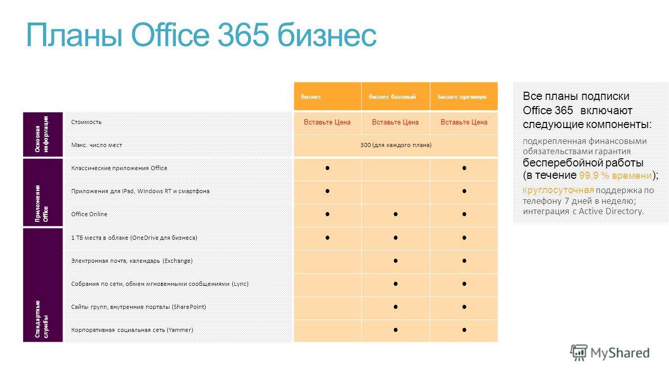 Планы Office 365 бизнес бизнесбизнес базовый Бизнес премиум Основная информация Стоимость Вставьте Цена Макс. число мест 300 (для каждого плана) Приложения Office Классические приложения Office Приложения для iPad, Windows RT и смартфона Office Onlin