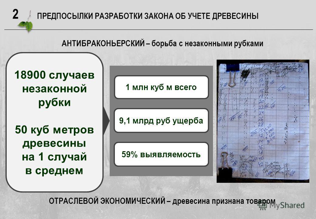 2 ПРЕДПОСЫЛКИ РАЗРАБОТКИ ЗАКОНА ОБ УЧЕТЕ ДРЕВЕСИНЫ 18900 случаев незаконной рубки 50 куб метров древесины на 1 случай в среднем 1 млн куб м всего 9,1 млрд руб ущерба 59% выявляемость АНТИБРАКОНЬЕРСКИЙ – борьба с незаконными рубками ОТРАСЛЕВОЙ ЭКОНОМИ