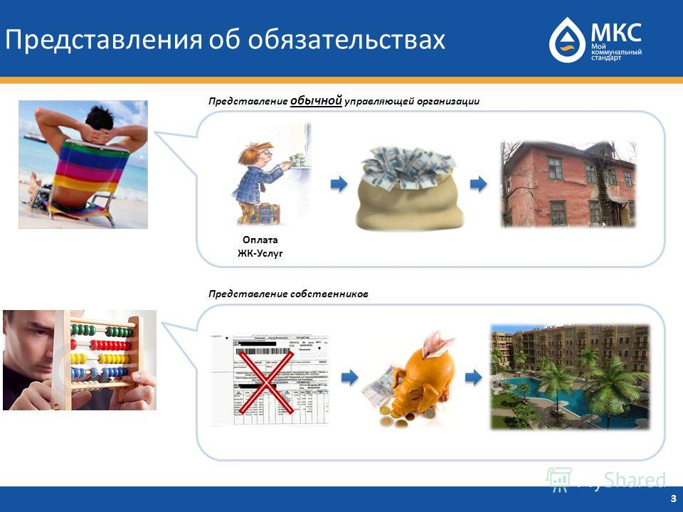 Представления об обязательствах 3 Оплата ЖК-Услуг Представление обычной управляющей организации Представление собственников