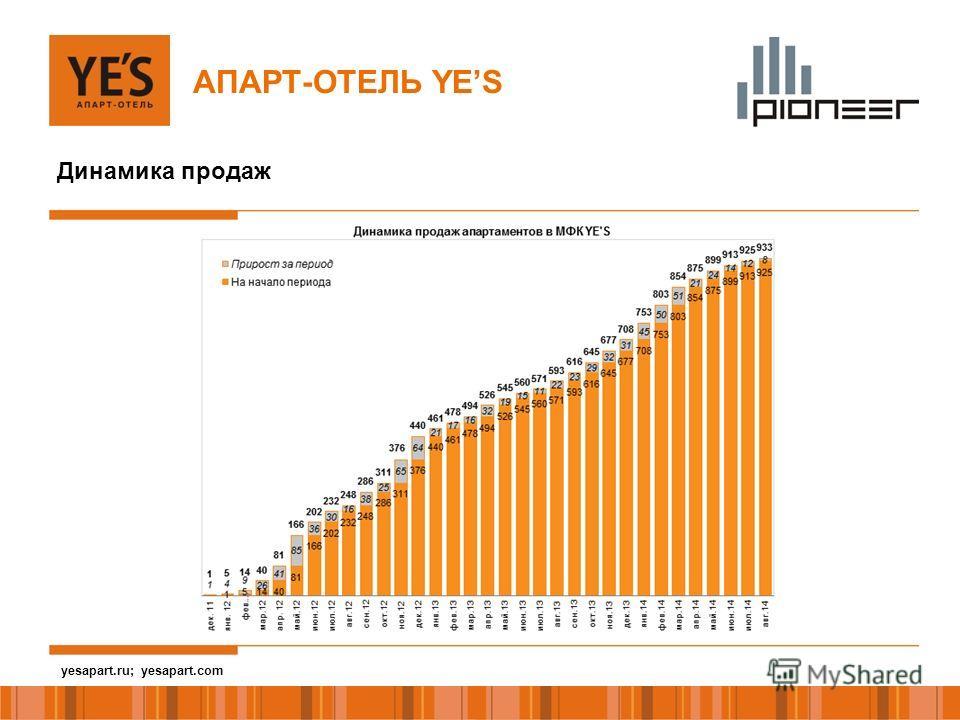 yesapart.ru Динамика продаж АПАРТ-ОТЕЛЬ YES yesapart.ru; yesapart.com