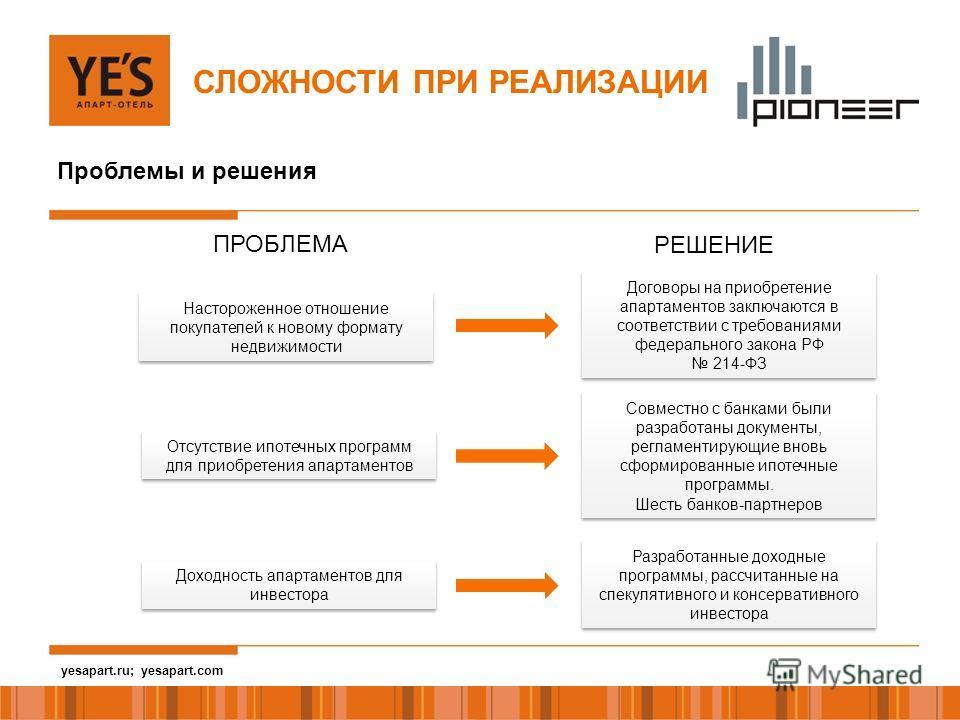 yesapart.ru СЛОЖНОСТИ ПРИ РЕАЛИЗАЦИИ Доходность апартаментов для инвестора Отсутствие ипотечных программ для приобретения апартаментов Настороженное отношение покупателей к новому формату недвижимости Разработанные доходные программы, рассчитанные на