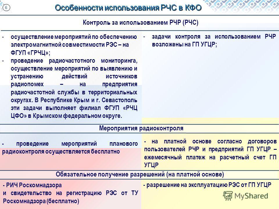 Особенности использования РЧС в КФО 6 Контроль за использованием РЧР (РЧС) Обязательное получение разрешений (на платной основе) - РИЧ Роскомнадзора и свидетельство на регистрацию РЭС от ТУ Роскомнадзора (бесплатно) - разрешение на эксплуатацию РЭС о