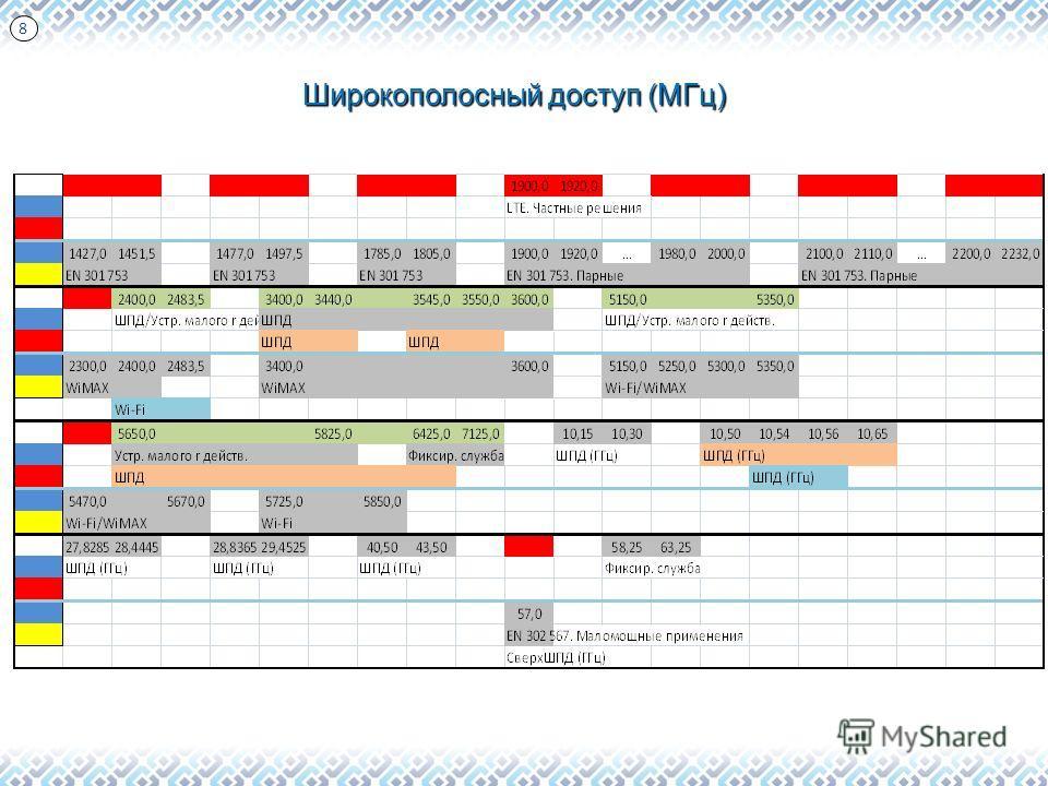 Широкополосный доступ (МГц) 8