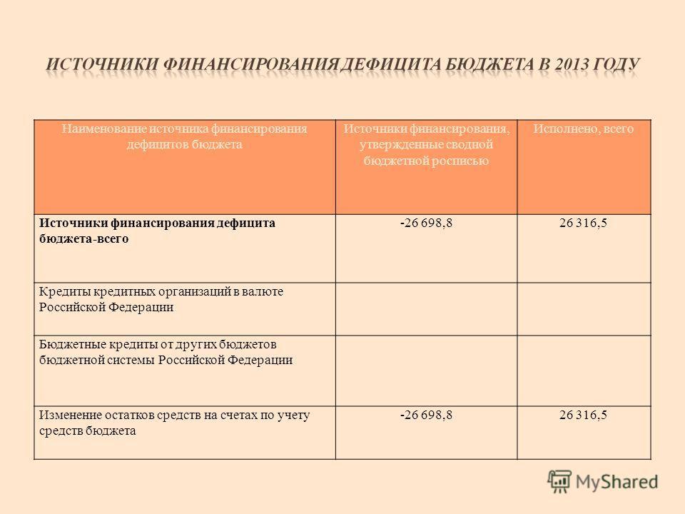 Наименование источника финансирования дефицитов бюджета Источники финансирования, утвержденные сводной бюджетной росписью Исполнено, всего Источники финансирования дефицита бюджета-всего -26 698,826 316,5 Кредиты кредитных организаций в валюте Россий