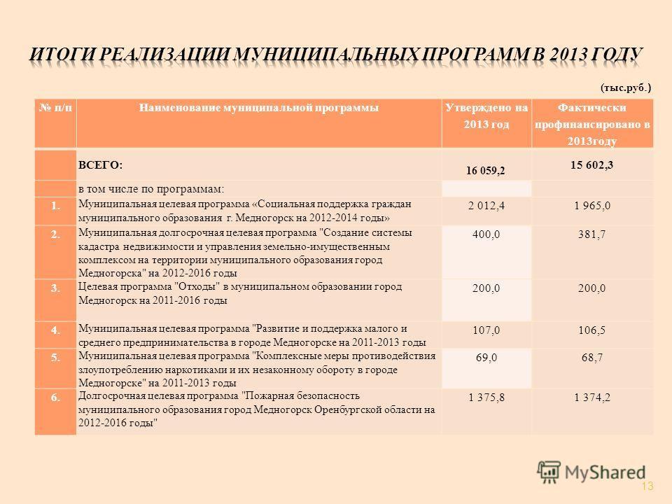 п/п Наименование муниципальной программы Утверждено на 2013 год Фактически профинансировано в 2013 году ВСЕГО: 16 059,2 15 602,3 в том числе по программам: 1. Муниципальная целевая программа «Социальная поддержка граждан муниципального образования г.