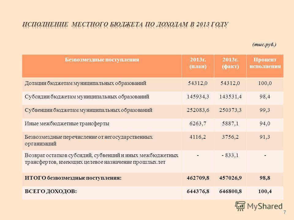 (тыс.руб.) 7 Безвозмездные поступления 2013 г. (план) 2013 г. (факт) Процент исполнения Дотации бюджетам муниципальных образований 54312,0 100,0 Субсидии бюджетам муниципальных образований 145934,3143531,498,4 Субвенции бюджетам муниципальных образов