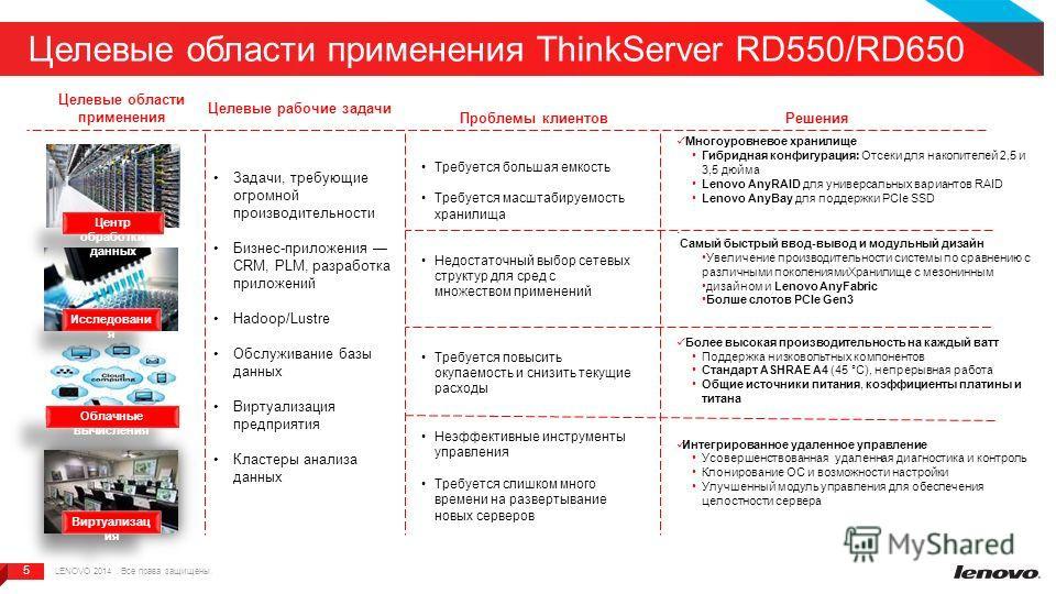 5 5 Целевые области применения ThinkServer RD550/RD650 Целевые области применения Целевые рабочие задачи Проблемы клиентов Решения Виртуализац ия Облачные вычисления Исследовани я Центр обработки данных Неэффективные инструменты управления Требуется