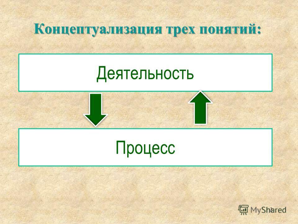 Управление 2 Распределение Активы