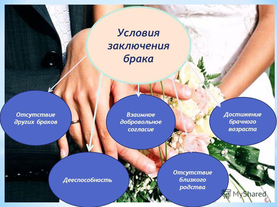Условия заключения брака Отсутствие близкого родства Взаимное добровольное согласие Дееспособность Достижение брачного возраста Отсутствие других браков