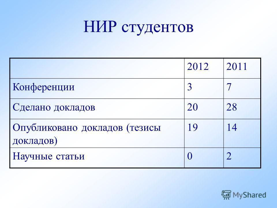 НИР студентов 20122011 Конференции 37 Сделано докладов 2028 Опубликовано докладов (тезисы докладов) 1914 Научные статьи 02