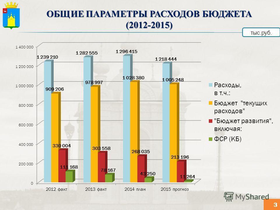 ОБЩИЕ ПАРАМЕТРЫ РАСХОДОВ БЮДЖЕТА (2012-2015) тыс.руб. 3